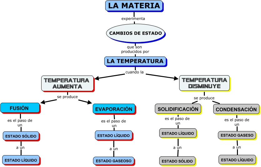 los materiales y sus transformaciones:
