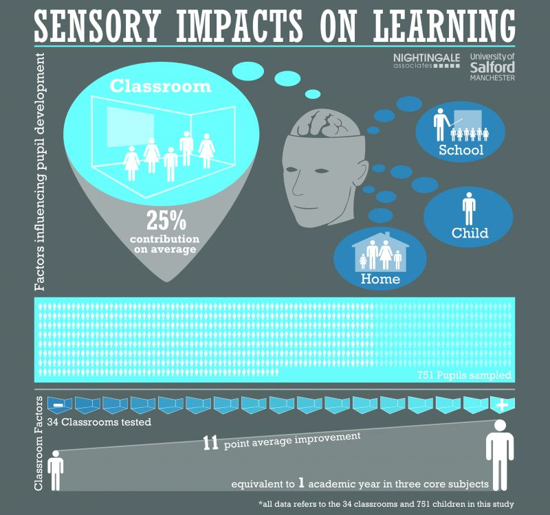 Impact Of Classroom Design On Learning ~ Open learning spaces it s significant the impact of