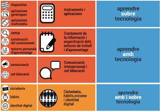 http://www.xtec.cat/web/curriculum/competenciesbasiques/ambitdigital