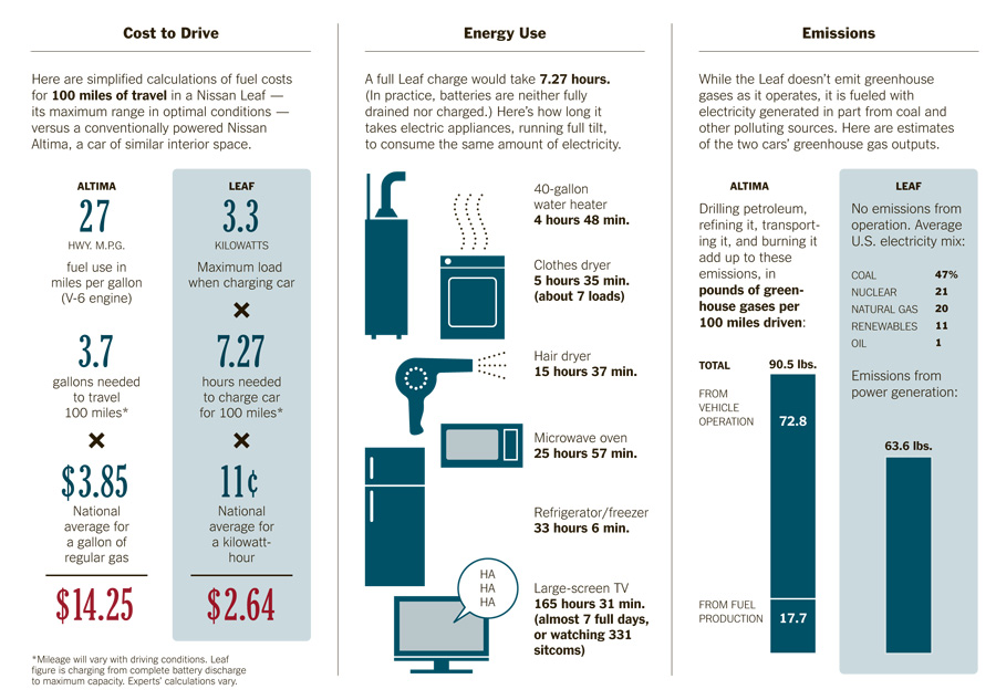 More On The Race Between Electric Cars And Gasoline Cars