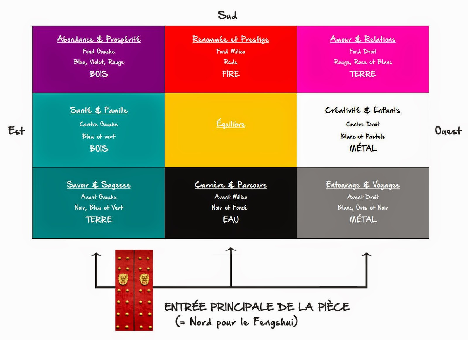 Cool fengshui mais correspond de votre porte duentre ou de for Couleur feng shui salon