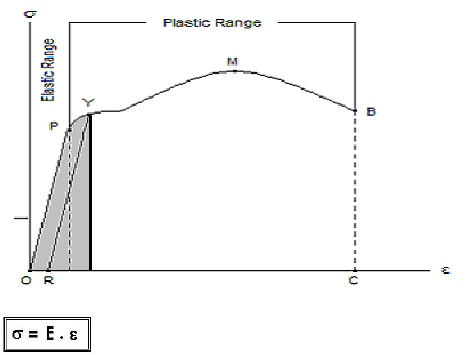 My life my story pengujian tarik pada baja nilai modulus merupakan luas segitiga area elastis kurva tegangan regangan daerah abu abu ccuart Image collections