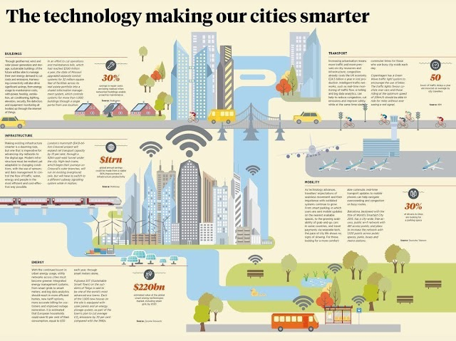 The technology making our cities smarter