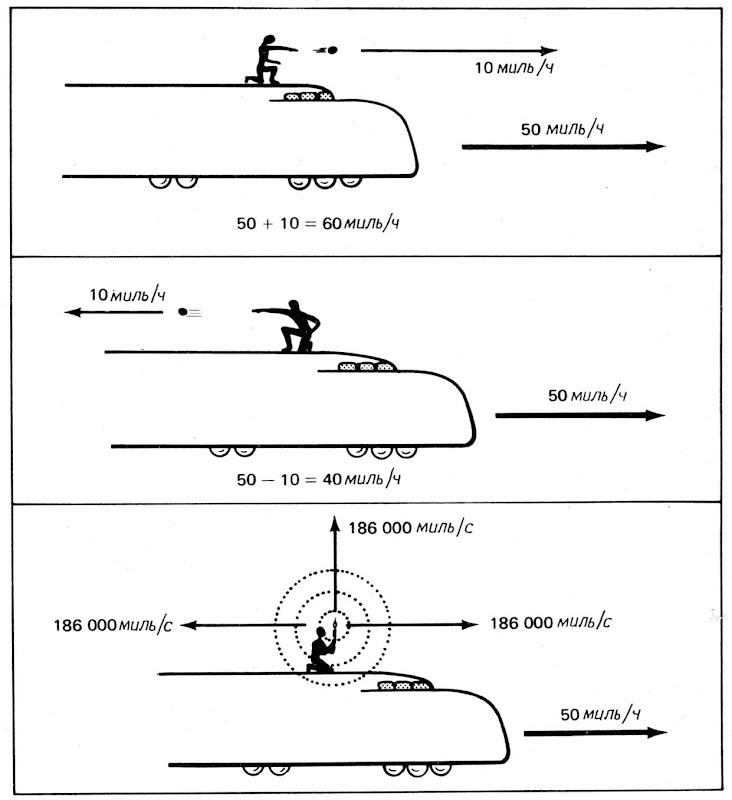 парадокс постоянства скорости света