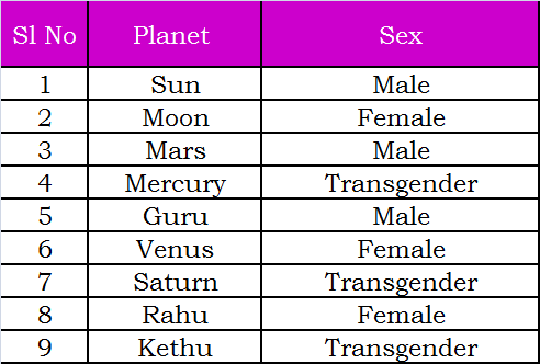 Gay Marriage Astrology 21