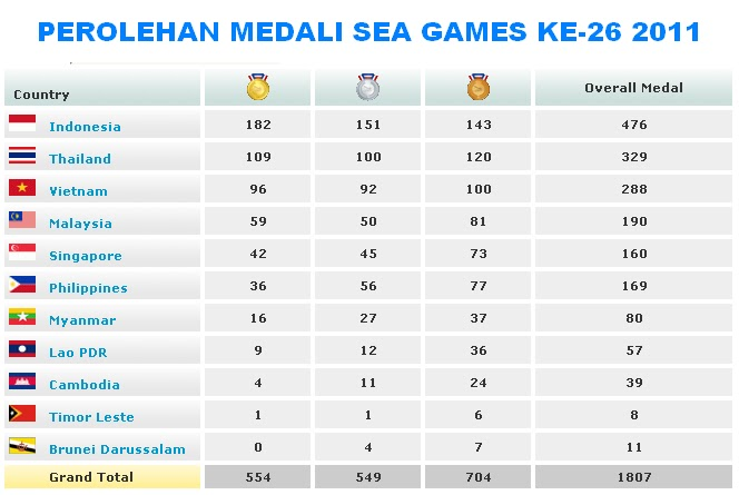 perolehan medali SEA games 2011
