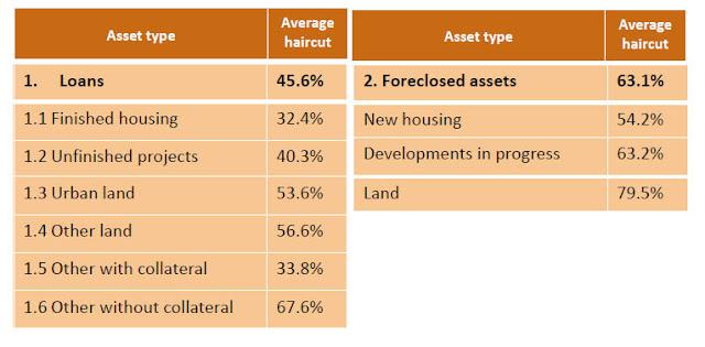 Valor real de los activos hipotecarios españoles