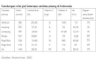 kandungan gizi buah pisang