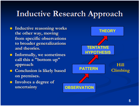 inductive vs deductive research