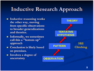 Research approaches inductive and deductive