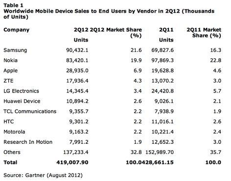Gartner Smartphone Marktanteile Q2 2012