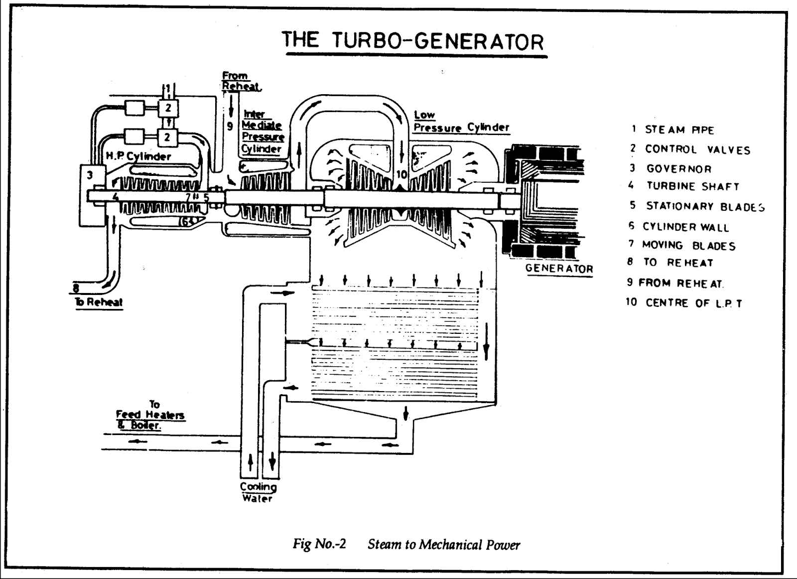 Boiler Auxiliaries: Arrangement Of Boiler Auxiliaries   ALL ABOUT ...