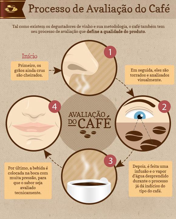 Processo de avaliação do café