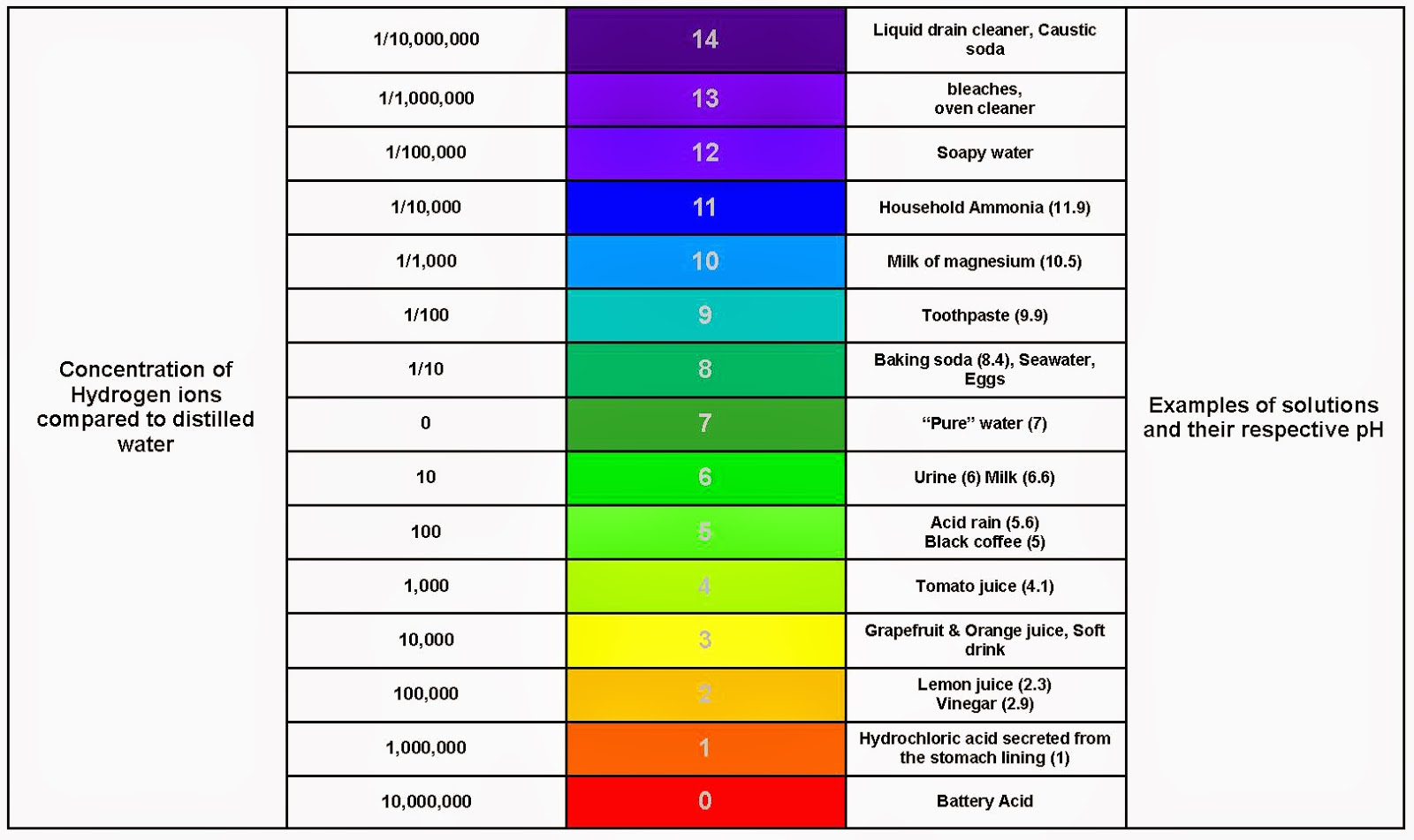 Ph Alkalinity And Why They Matter