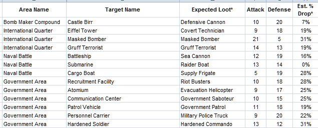 Modern War Cheat Sheets, Loot, Strategic Tips and Alliance ID Codes