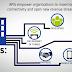 CA Technologies anuncia nuevas soluciones de seguridad pensadas para ofrecer protección para API, aplicaciones móviles y servicios en la nube desde su desarrollo hasta su ejecución