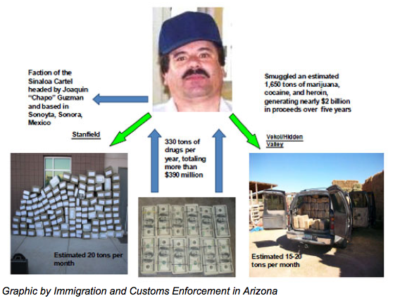f02c7274aa65 A deputy s routine traffic stop last year helped authorities penetrate what  they say is one of the biggest smuggling operations ever identified in  Arizona