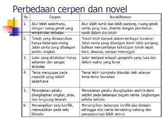 perbedaan novel dengan cerpen,drama,dongeng,pengertian cerpen dan novel,contoh,ciri ciri,