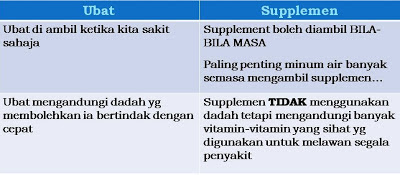 ubat vs supplemen
