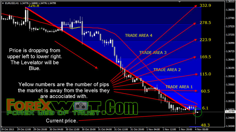 Forex neer forex implementation