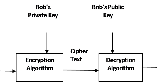 understanding the basic concept of cryptographic systems use to encipher information To understand the mess of information security is it is necessary to understand the basic terminology you can characterize cryptographic systems by.