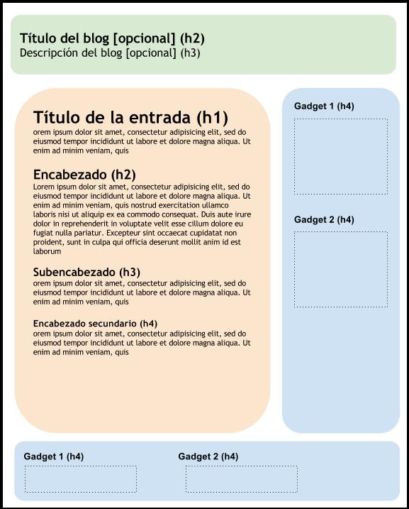 Plantilla Blogger con encabezados optimizados para SEO
