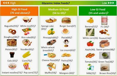 Menu Makanan Diet Seminggu I Daftar Buah Diet I Menu Diet