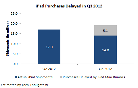 iPad Mini - Delayed iPad Purchases
