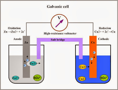 Voltage of a Galvanic Cell