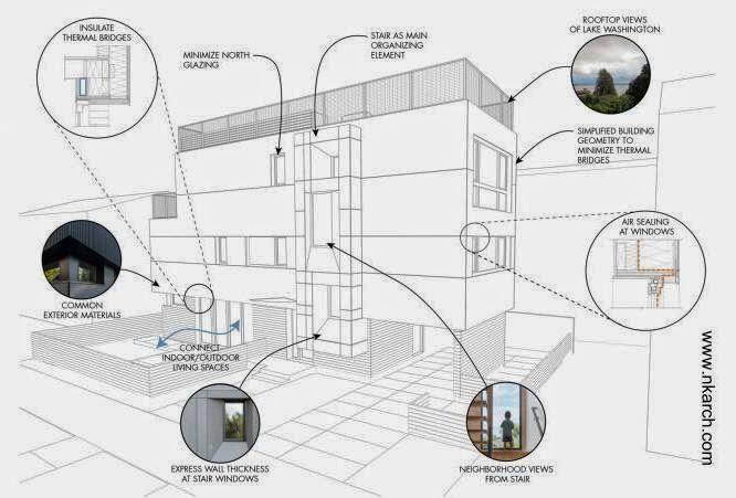 Dibujo técnico muestra características del diseño sustentable de la casa
