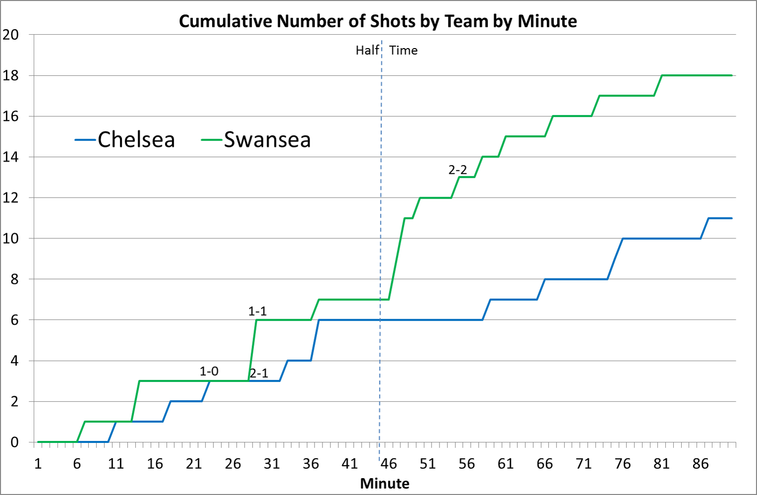 We are premier league 2015 shots by minute swanseas 18 later got downgraded to 17 by opta as they removed an attempt that came directly from a corner which personally id still nvjuhfo Images