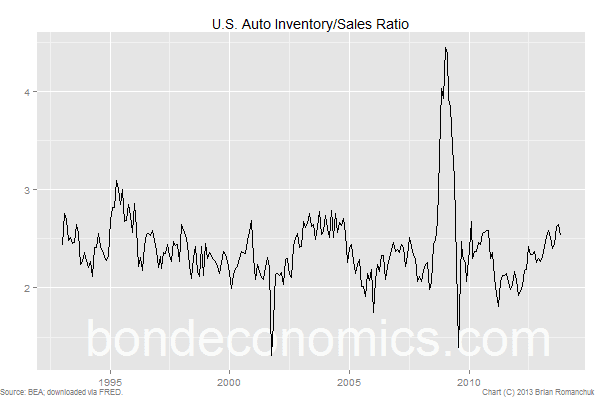 Chart: U.S. Auto Inventory/Sales Ratio
