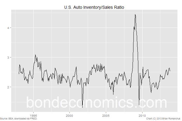 Chart: U.S. Auto Inventory/Sales Ratio