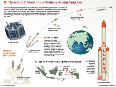 November 2013 Lapan Akan Luncurkan Roket Pembawa Satelit Di Morotai