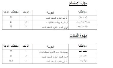 فوز طالباتنا بالمراكز الأولى في مسابقة التفوق في مهارات اللغة العربية بمدرسة الوكرة الثانوية للبنين