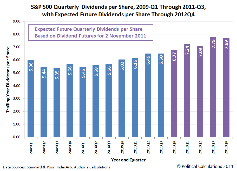 S&P 500 Quarterly Dividends per Share, 2009-Q1 Through 2011-Q3, with Futures Through 2012-Q4, as of 2 November 2011