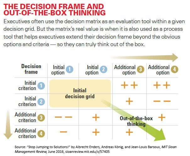 The decision frame and out of box thinking