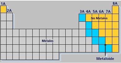 Preparatoria abierta nuples sep todo sobre la tabla peridica los metales son elementos que presentan en conjunto algunas caractersticas ya mencionadas se ubican en la parte izquierda y media de la tabla peridica urtaz Image collections