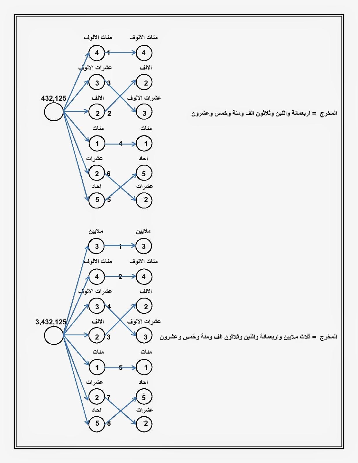 The New Vision العرب العجم الاعراب