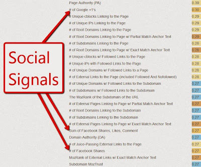 Social Signals Significance in Search