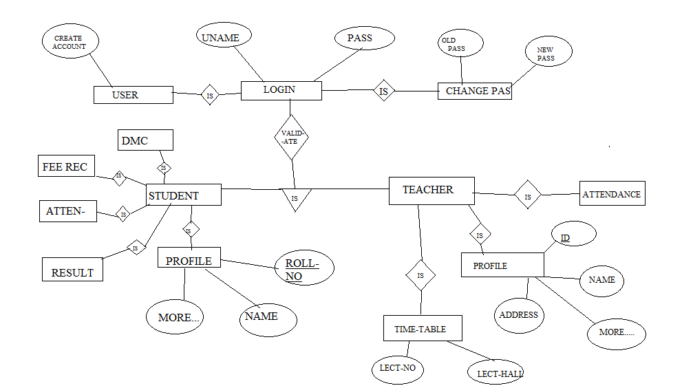 database case study er diagram Student database case study for erdpdf developing an erd diagram part 1 consider a database that is to represent a from the case study there are the.