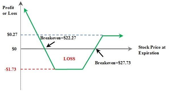 Master Options Trading Bull Put Ladder