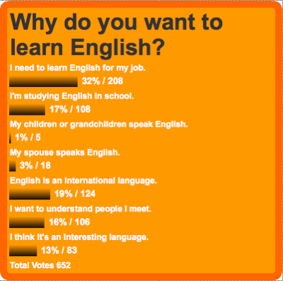 how to learn english well