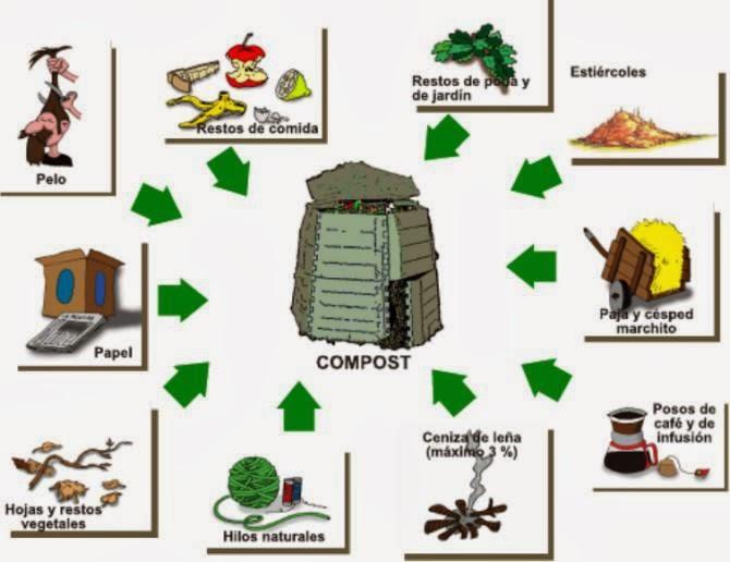 ceuja verano ciencias naturales 3ero elaboraci n de compost en nuestra casa. Black Bedroom Furniture Sets. Home Design Ideas
