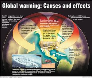 Apa Dia Pemanasan Global?