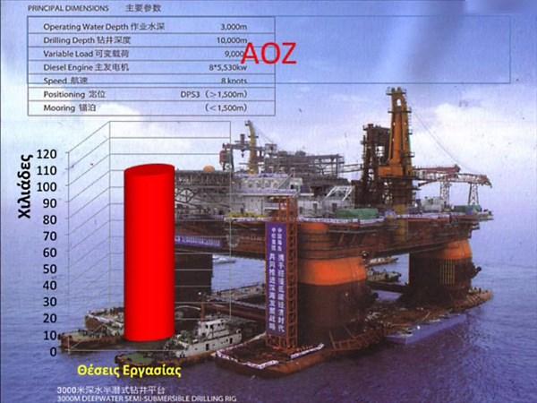 Σταθμός υγροποίησης - 100 χιλιάδες θέσεις εργασίας - ΑΟΖ.