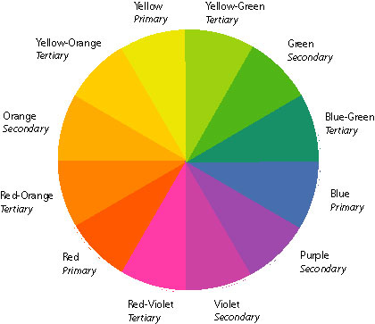 Here is a little more vocabulary, even though some of you probably know  them, it always helps. 1) Hue- pure color 2) Tint- hue mixed with some  white to ...