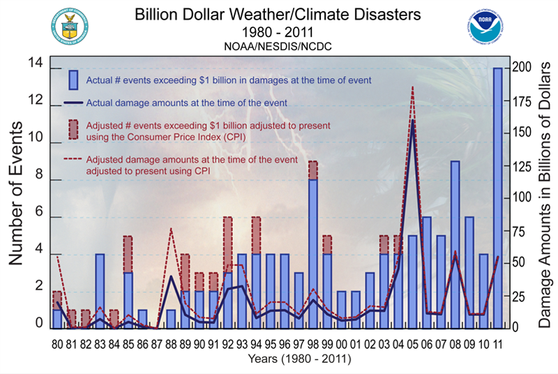 Weather climate matter 2011 extreme weather update sciox Image collections