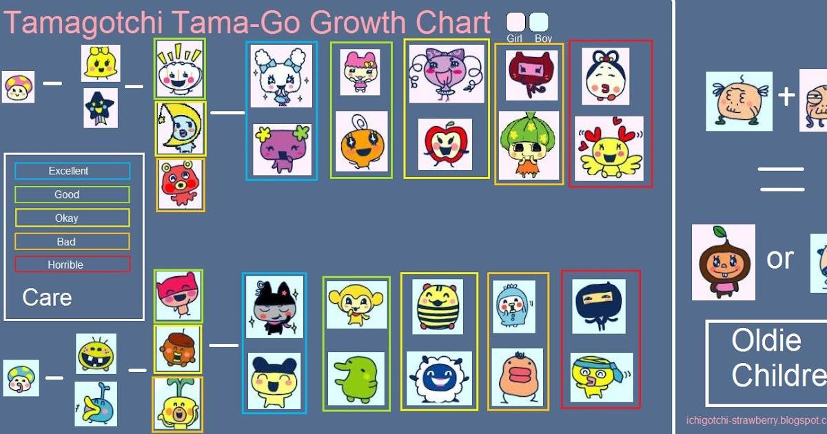 Ichigotchi Tamagotchi Tama Go Growth Chart