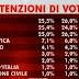 Swg tutte le tabelle dei sondaggi presentati ad Agorà